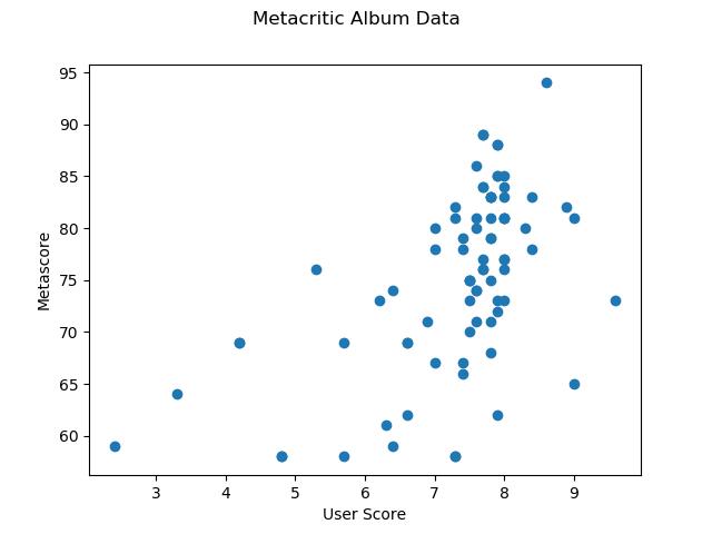 metacritic_album_data