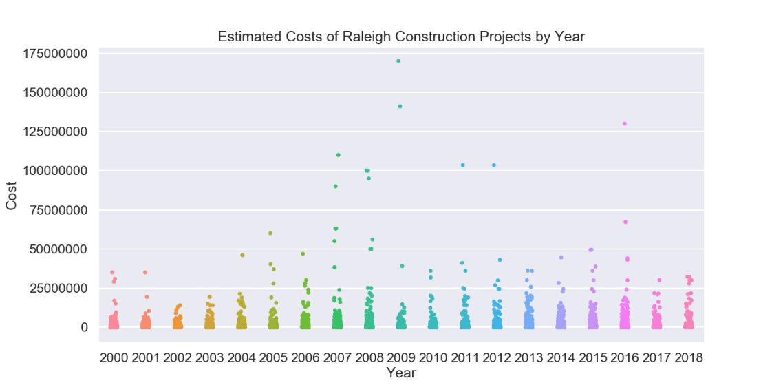 raleigh_construction_projects
